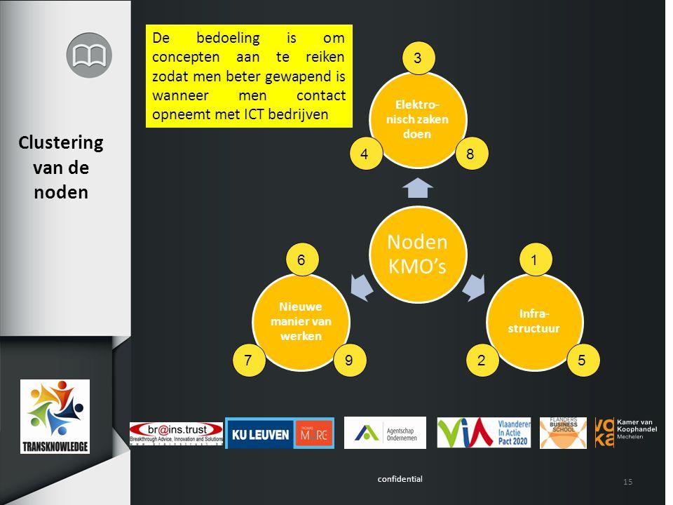 confidential Clustering van de noden 15 De bedoeling is om concepten aan te reiken zodat men beter gewapend is wanneer men contact opneemt met ICT bedrijven 6 7 8 95 1 2 3 4