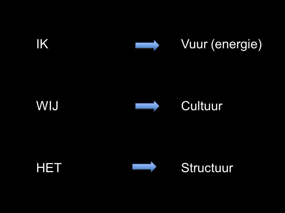 HET WIJ IK Structuur Vuur (energie) Cultuur