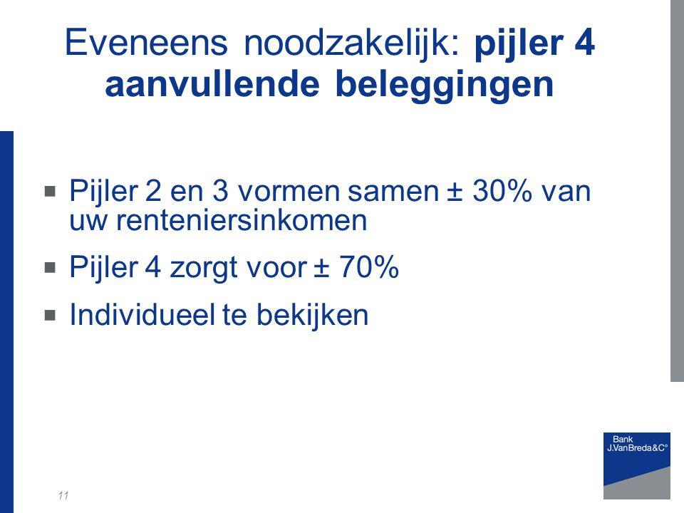 11 Eveneens noodzakelijk: pijler 4 aanvullende beleggingen  Pijler 2 en 3 vormen samen ± 30% van uw renteniersinkomen  Pijler 4 zorgt voor ± 70%  Individueel te bekijken