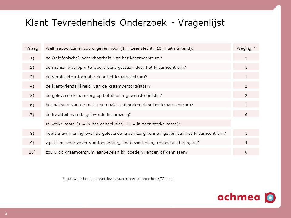 2 Klant Tevredenheids Onderzoek - Vragenlijst VraagWelk rapportcijfer zou u geven voor (1 = zeer slecht; 10 = uitmuntend):Weging * 1)de (telefonische)