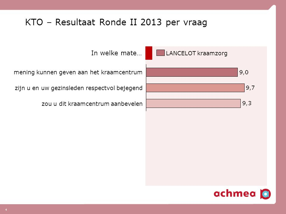4 KTO – Resultaat Ronde II 2013 per vraag mening kunnen geven aan het kraamcentrum zijn u en uw gezinsleden respectvol bejegend zou u dit kraamcentrum