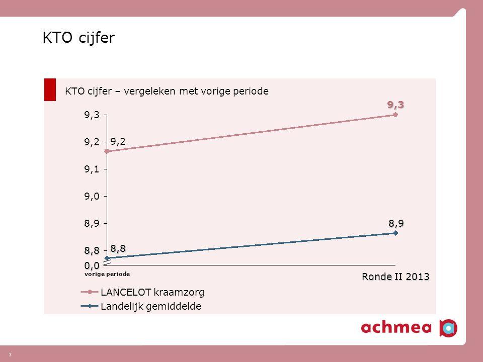 7 KTO cijfer KTO cijfer – vergeleken met vorige periode Landelijk gemiddelde LANCELOT kraamzorg 9,0 9,1 9,2 9,3 8,9 8,8 0,0 Ronde II 2013Ronde II 2013
