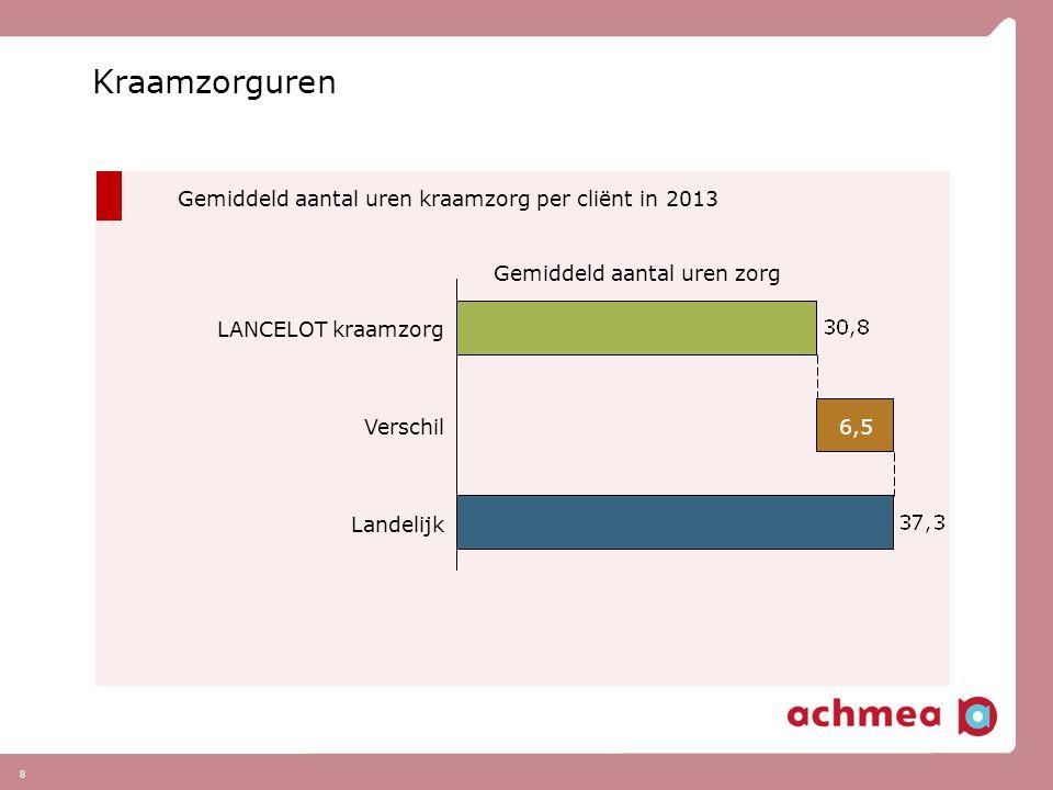 8 Kraamzorguren Gemiddeld aantal uren kraamzorg per cliënt in 2013 Gemiddeld aantal uren zorg Landelijk Verschil6,5 LANCELOT kraamzorg