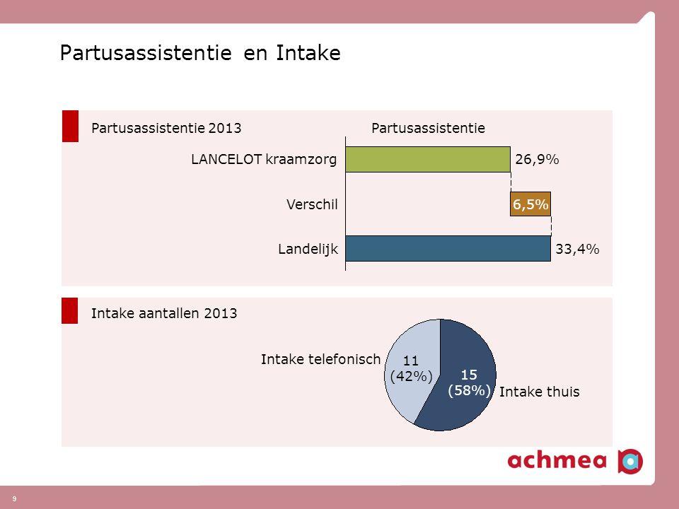 9 Partusassistentie en Intake Intake telefonisch 11 (42%) Intake thuis 15 (58%) Partusassistentie Landelijk33,4% Verschil6,5% LANCELOT kraamzorg26,9%