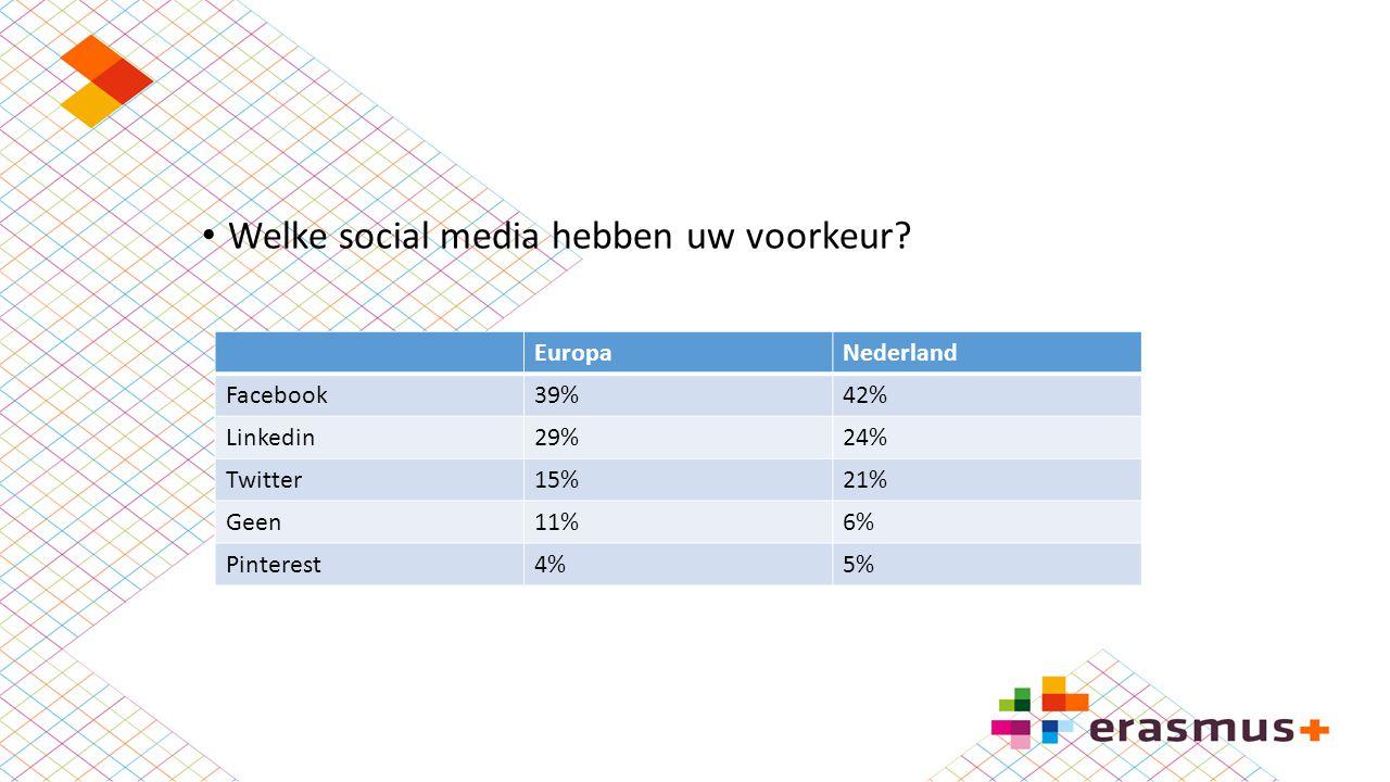 Welke social media hebben uw voorkeur? EuropaNederland Facebook39%42% Linkedin29%24% Twitter15%21% Geen11%6% Pinterest4%5%