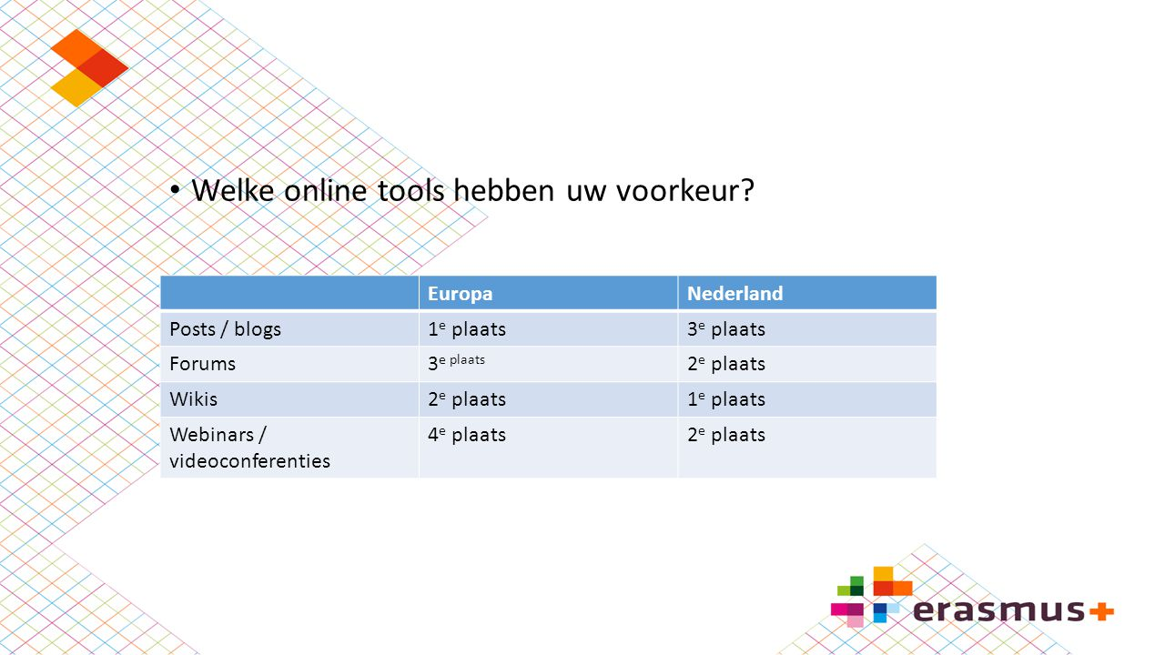 Welke online tools hebben uw voorkeur? EuropaNederland Posts / blogs1 e plaats3 e plaats Forums3 e plaats 2 e plaats Wikis2 e plaats1 e plaats Webinar
