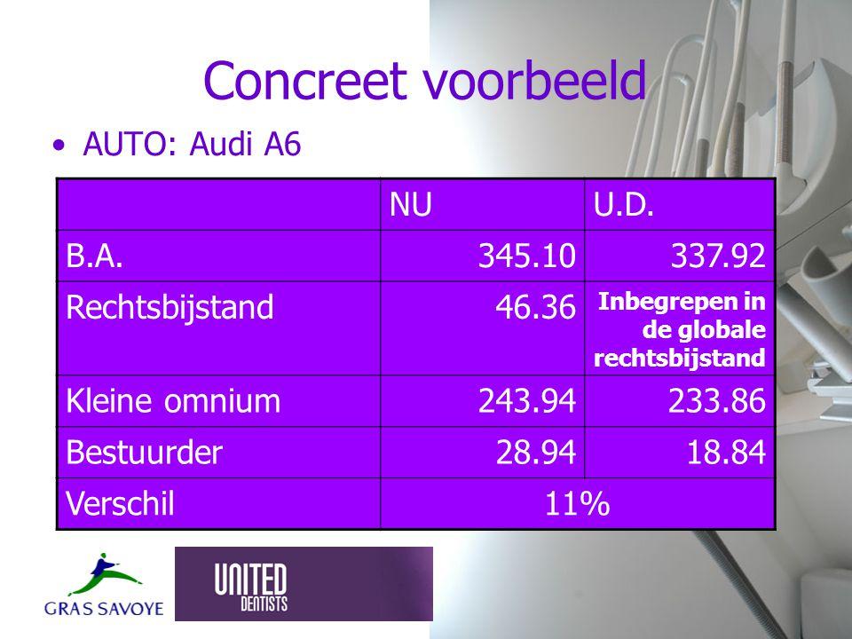Concreet voorbeeld AUTO: Audi A6 NUU.D.