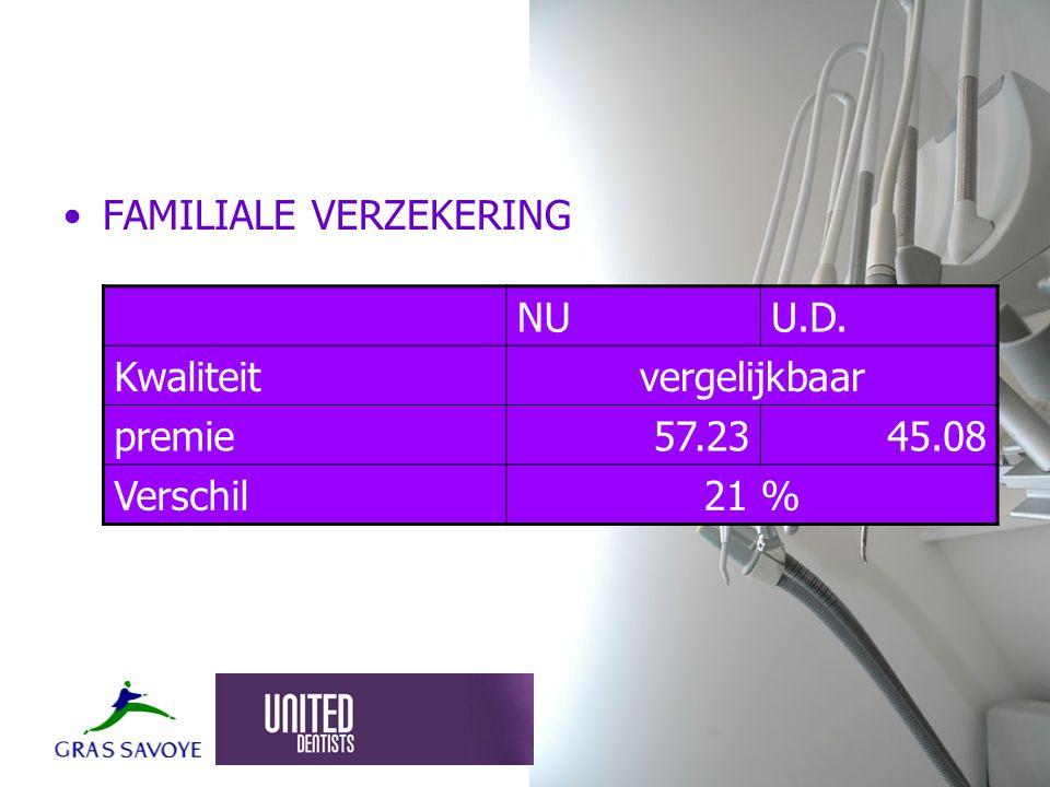 FAMILIALE VERZEKERING NUU.D. Kwaliteitvergelijkbaar premie57.2345.08 Verschil21 %