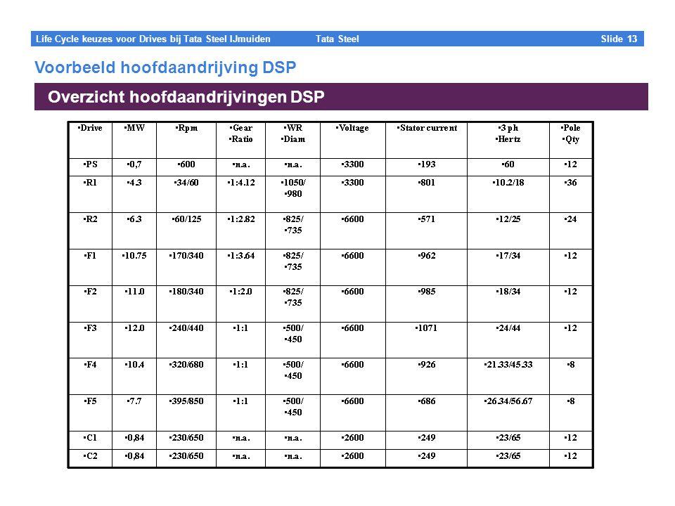 Tata Steel Slide 13 Life Cycle keuzes voor Drives bij Tata Steel IJmuiden 13 Overzicht hoofdaandrijvingen DSP 100% text Voorbeeld hoofdaandrijving DSP