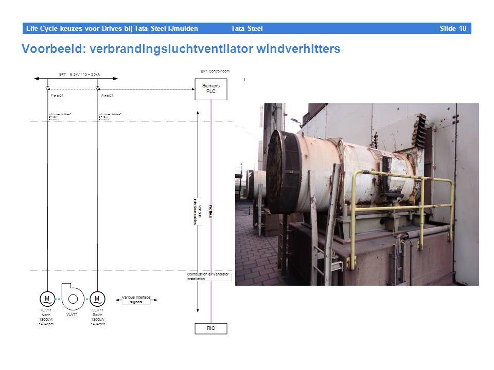 Tata Steel Slide 18 Life Cycle keuzes voor Drives bij Tata Steel IJmuiden Voorbeeld: verbrandingsluchtventilator windverhitters