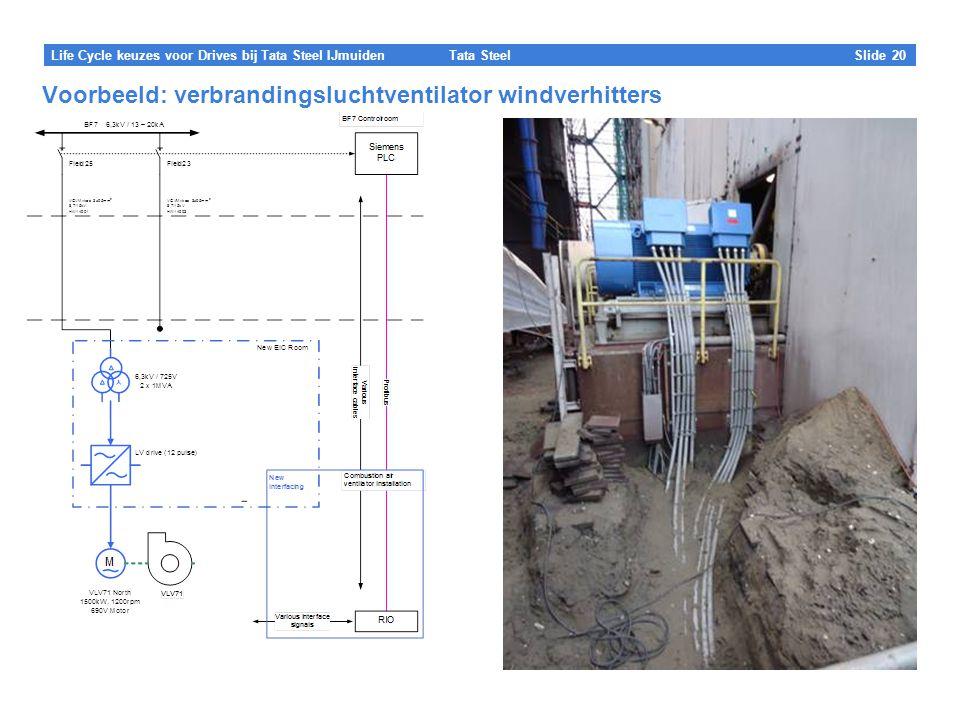 Tata Steel Slide 20 Life Cycle keuzes voor Drives bij Tata Steel IJmuiden Voorbeeld: verbrandingsluchtventilator windverhitters