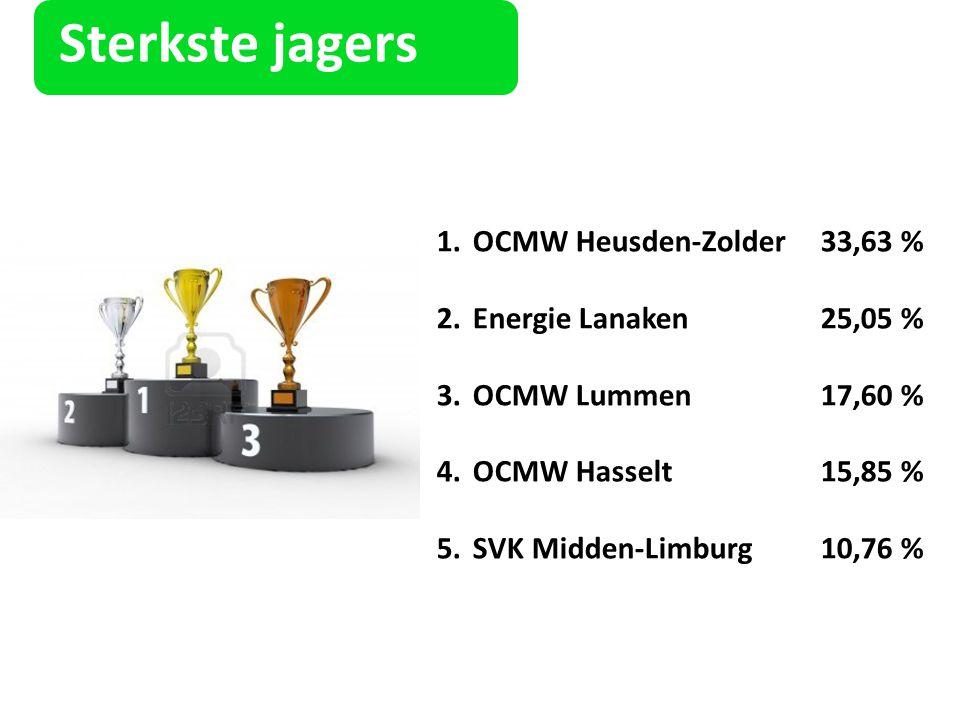 Sterkste jagers 1.OCMW Heusden-Zolder33,63 % 2.Energie Lanaken25,05 % 3.OCMW Lummen17,60 % 4.OCMW Hasselt15,85 % 5.SVK Midden-Limburg10,76 %