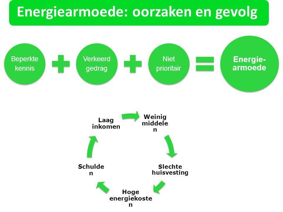 Energiearmoede: oorzaken en gevolg Beperkte kennis Verkeerd gedrag Niet prioritair Energie- armoede Weinig middele n Slechte huisvesting Hoge energiek