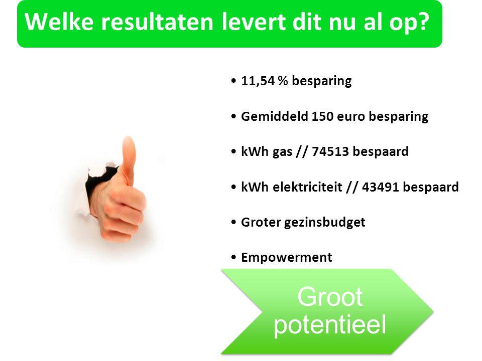 Welke resultaten levert dit nu al op? 11,54 % besparing Gemiddeld 150 euro besparing kWh gas // 74513 bespaard kWh elektriciteit // 43491 bespaard Gro