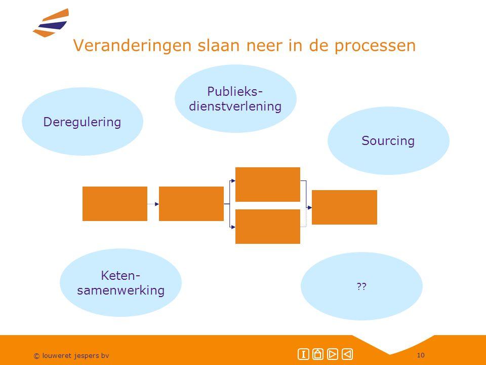 © louweret jespers bv 10 Veranderingen slaan neer in de processen Deregulering Publieks- dienstverlening Keten- samenwerking ?.