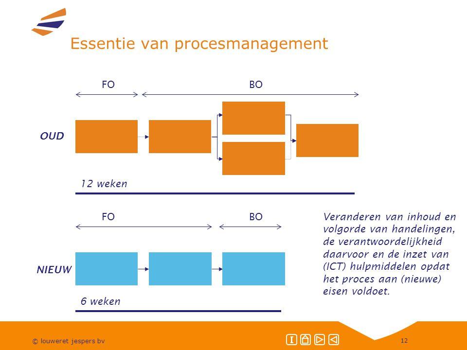 © louweret jespers bv 12 Essentie van procesmanagement 12 weken FOBO 6 weken FOBO OUD NIEUW Veranderen van inhoud en volgorde van handelingen, de verantwoordelijkheid daarvoor en de inzet van (ICT) hulpmiddelen opdat het proces aan (nieuwe) eisen voldoet.