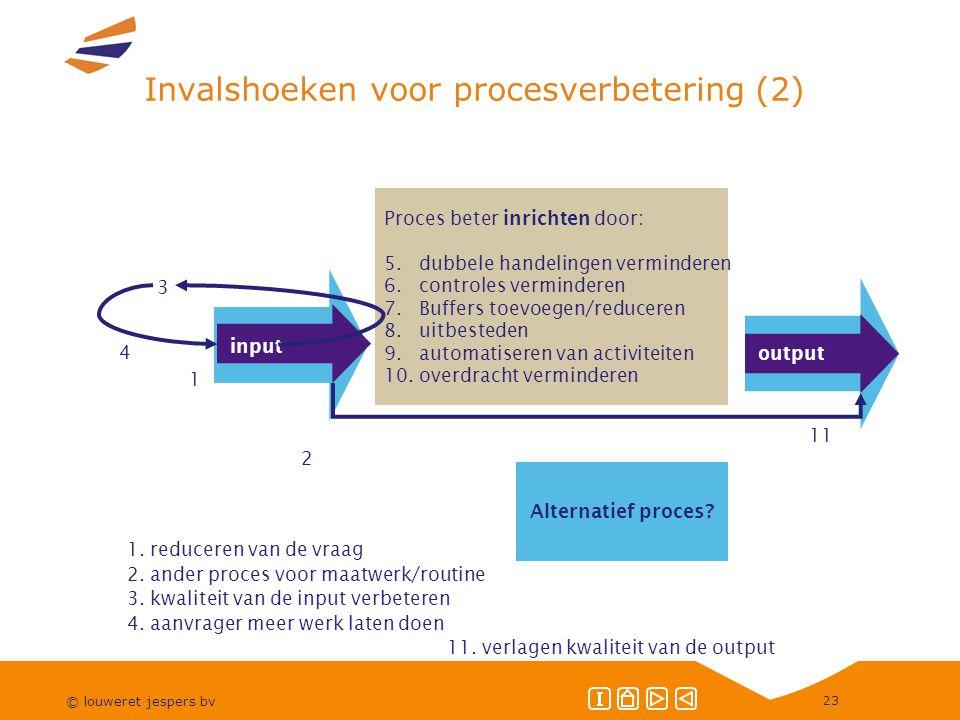 © louweret jespers bv 23 Invalshoeken voor procesverbetering (2) 1.