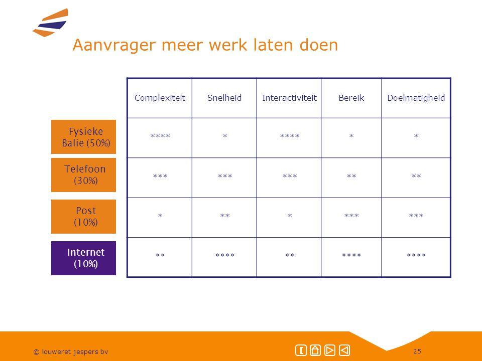 © louweret jespers bv 25 Aanvrager meer werk laten doen ComplexiteitSnelheidInteractiviteitBereikDoelmatigheid ***** ** *** ** * **** ************ Fysieke Balie (50%) Telefoon (30%) Post (10%) Internet (10%)