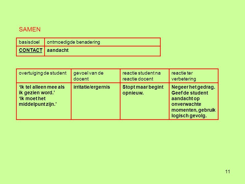 10 Handelingsplannen STAPPENPLAN  Bepaal bij welke interactiepositie een overdrijving voor komt.
