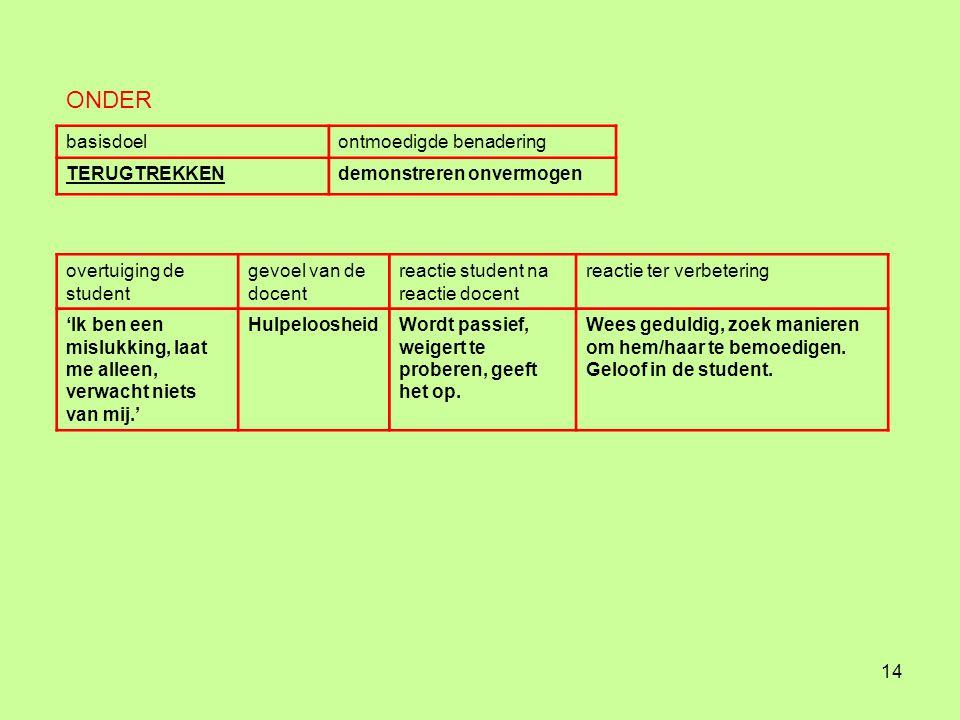 13 basisdoelontmoedigde benadering BESCHERMINGwraak overtuiging de studentgevoel van de docent reactie student na reactie docent reactie ter verbeteri