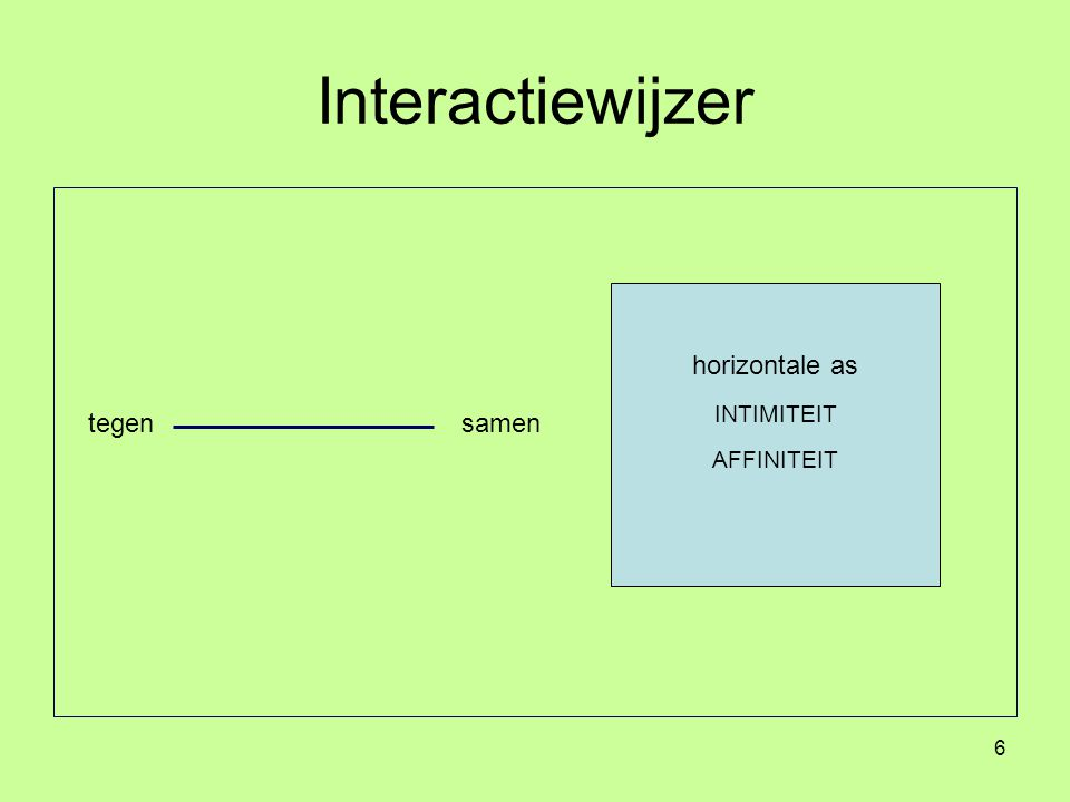 6 Interactiewijzer tegensamen horizontale as INTIMITEIT AFFINITEIT
