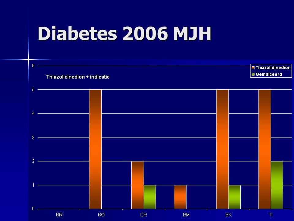 Diabetes 2006 MJH