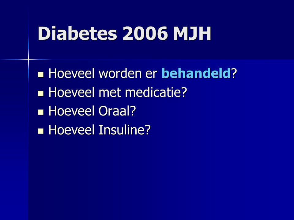 Hoeveel worden er behandeld? Hoeveel worden er behandeld? Hoeveel met medicatie? Hoeveel met medicatie? Hoeveel Oraal? Hoeveel Oraal? Hoeveel Insuline