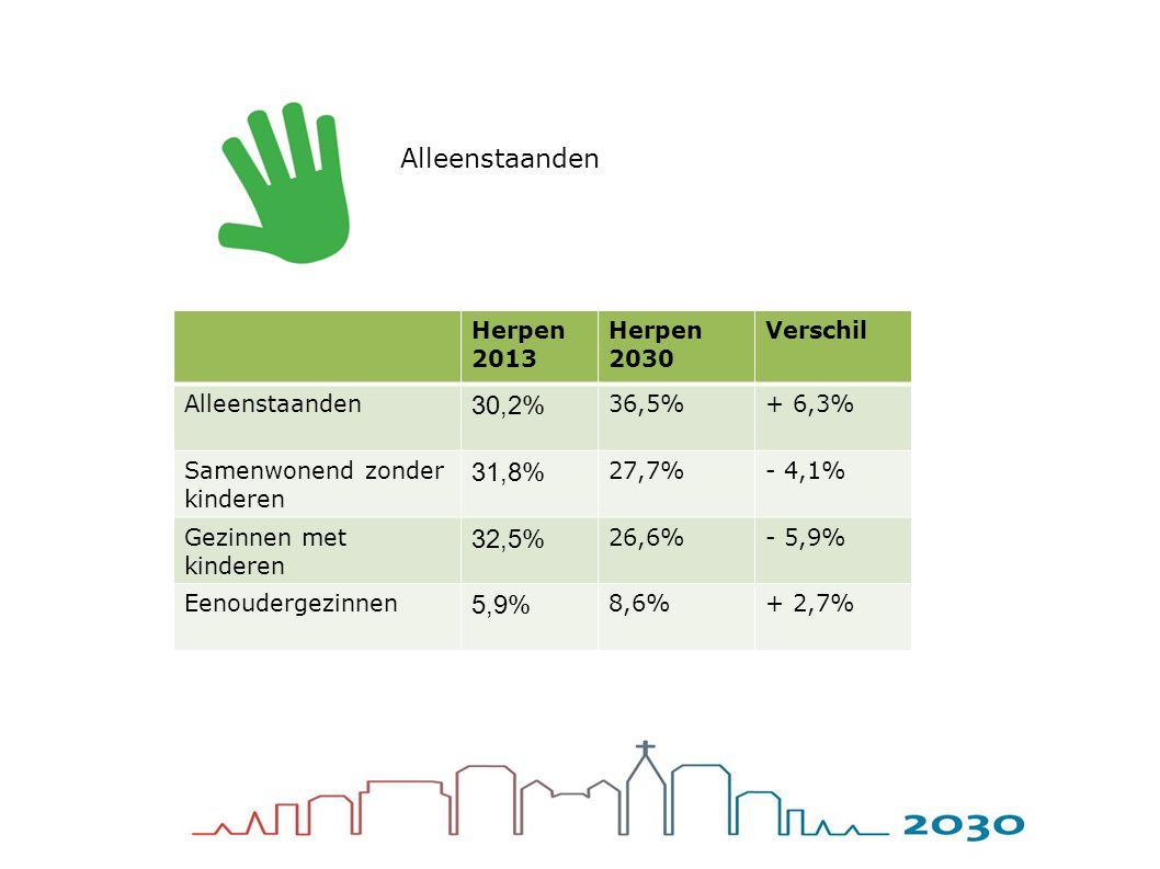 Herpen 2013 Herpen 2030 Verschil Alleenstaanden 30,2% 36,5%+ 6,3% Samenwonend zonder kinderen 31,8% 27,7%- 4,1% Gezinnen met kinderen 32,5% 26,6%- 5,9