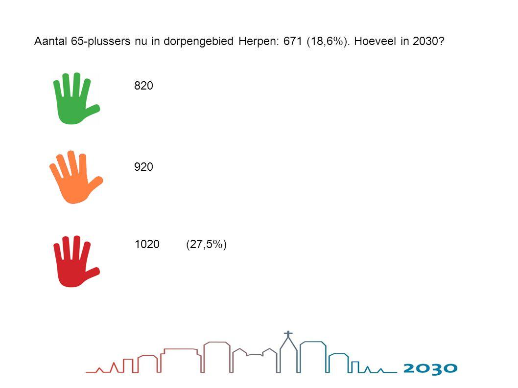 Aantal 65-plussers nu in dorpengebied Herpen: 671 (18,6%). Hoeveel in 2030? 820 920 1020(27,5%)