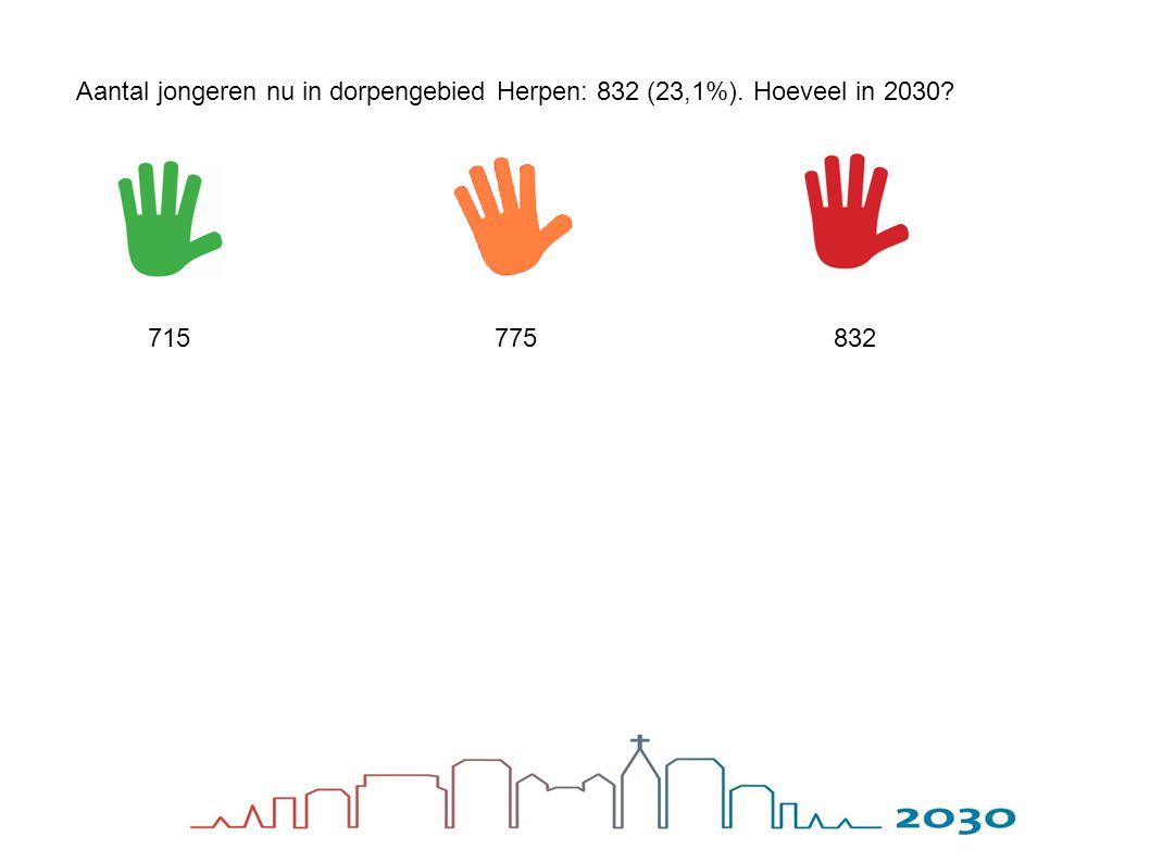 Aantal jongeren nu in dorpengebied Herpen: 832 (23,1%). Hoeveel in 2030? 832715775
