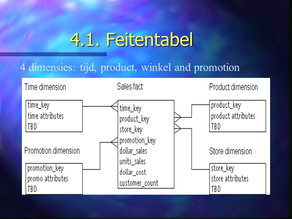 4.1. Feitentabel 4 dimensies: tijd, product, winkel and promotion