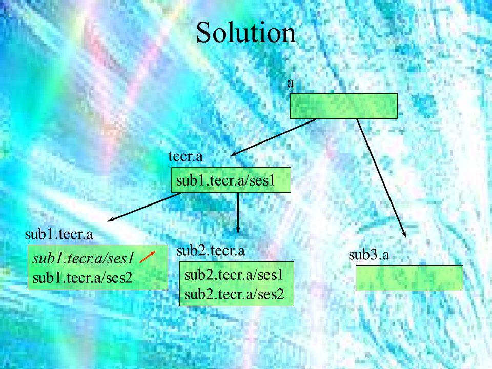 Solution tecr.a sub1.tecr.a sub2.tecr.a sub3.a a sub1.tecr.a/ses1 sub1.tecr.a/ses2 sub2.tecr.a/ses1 sub2.tecr.a/ses2 sub1.tecr.a/ses1