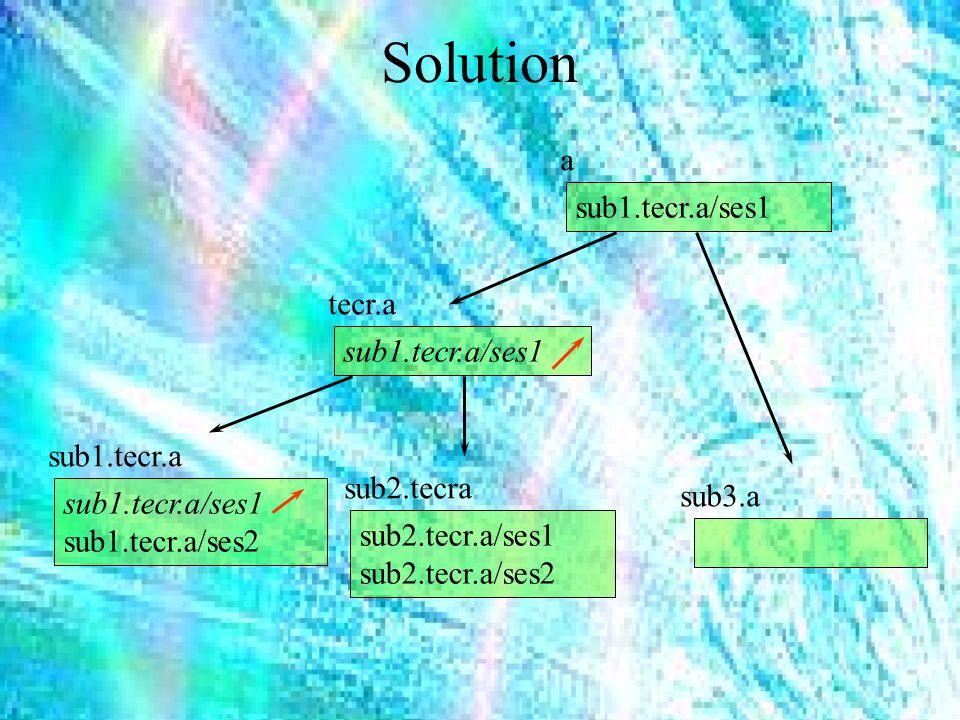 Solution tecr.a sub1.tecr.a sub2.tecra sub3.a a sub1.tecr.a/ses1 sub1.tecr.a/ses2 sub2.tecr.a/ses1 sub2.tecr.a/ses2 sub1.tecr.a/ses1