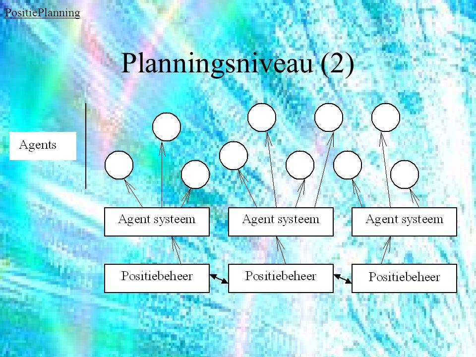Planningsniveau (2) PositiePlanning