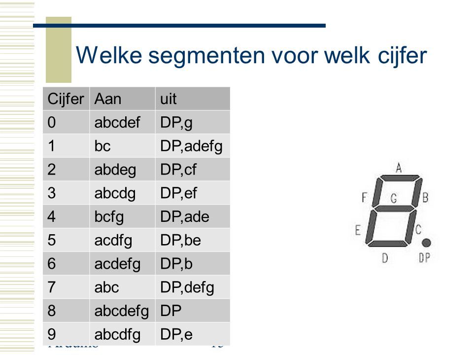 Arduino15 Welke segmenten voor welk cijfer CijferAanuit 0abcdefDP,g 1bcDP,adefg 2abdegDP,cf 3abcdgDP,ef 4bcfgDP,ade 5acdfgDP,be 6acdefgDP,b 7abcDP,defg 8abcdefgDP 9abcdfgDP,e