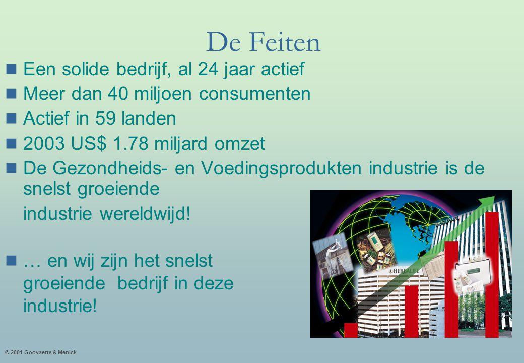 © 2001 Goovaerts & Menick De Feiten Een solide bedrijf, al 24 jaar actief Meer dan 40 miljoen consumenten Actief in 59 landen 2003 US$ 1.78 miljard omzet De Gezondheids- en Voedingsprodukten industrie is de snelst groeiende industrie wereldwijd.