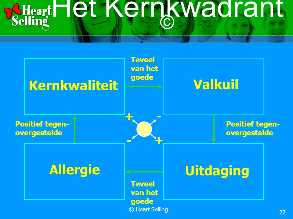 © Heart Selling 27 Het Kernkwadrant © Kernkwaliteit Teveel van het goede Valkuil Positief tegen- overgestelde Uitdaging Teveel van het goede Allergie Positief tegen- overgestelde + + - -
