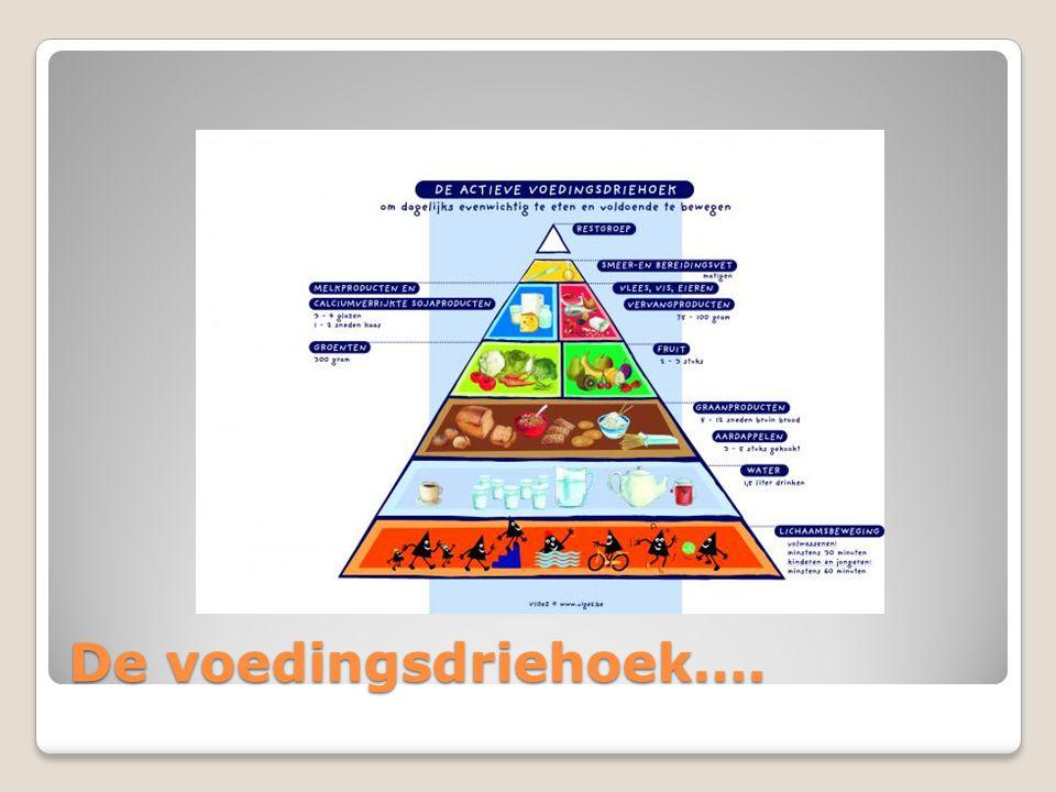 De voedingsdriehoek….