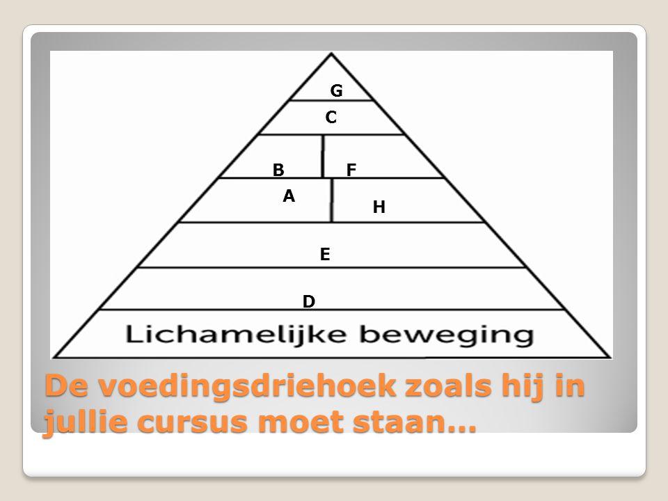 De voedingsdriehoek zoals hij in jullie cursus moet staan… D E H A BF C G