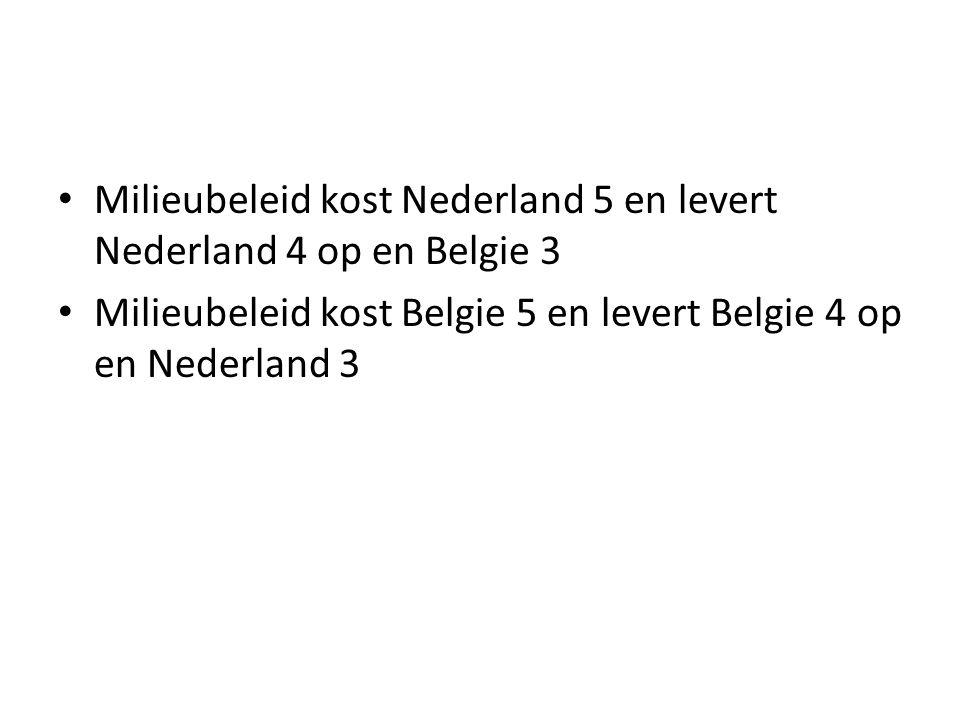 Milieubeleid kost Nederland 5 en levert Nederland 4 op en Belgie 3 Milieubeleid kost Belgie 5 en levert Belgie 4 op en Nederland 3