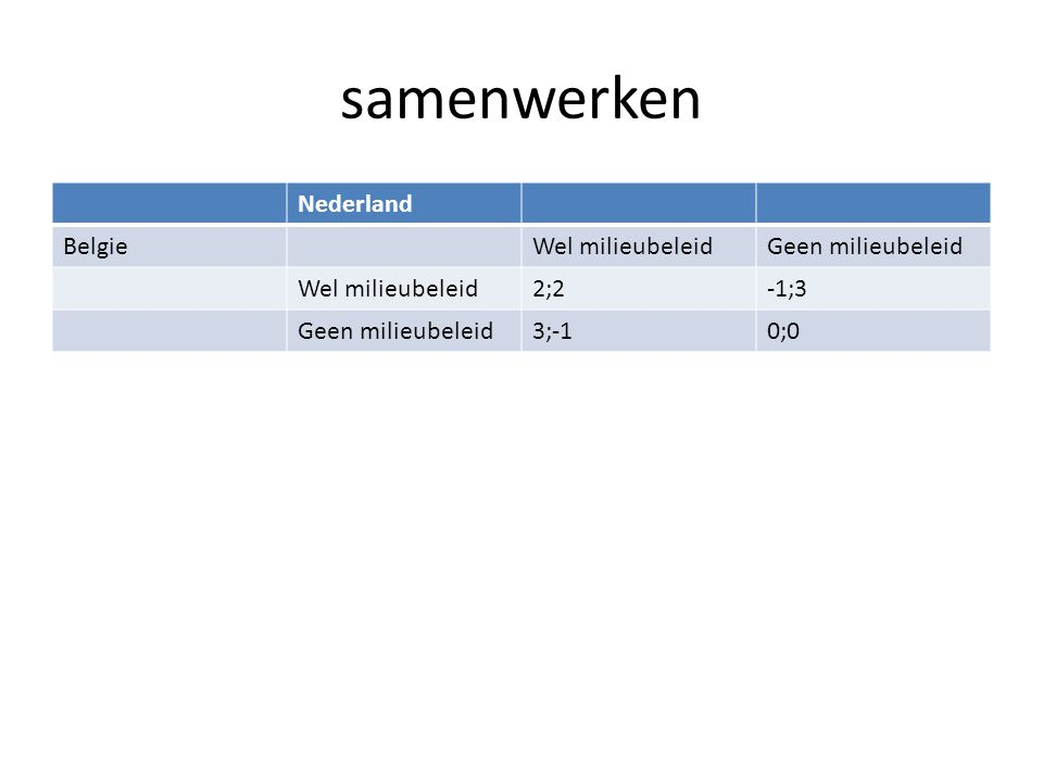 samenwerken Nederland BelgieWel milieubeleidGeen milieubeleid Wel milieubeleid2;2-1;3 Geen milieubeleid3;-10;0