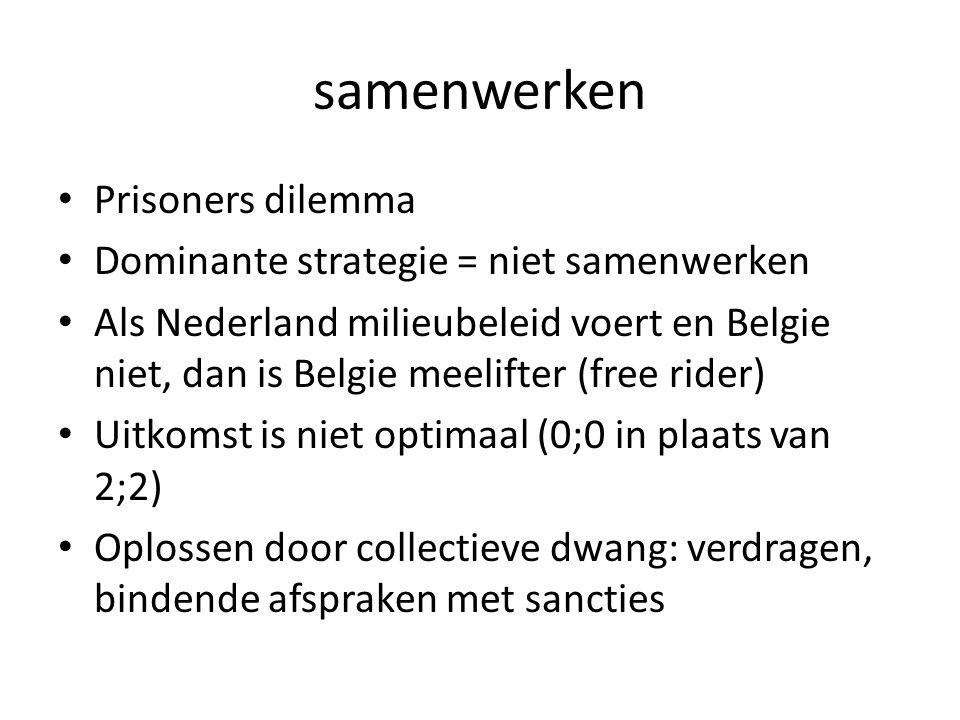samenwerken Prisoners dilemma Dominante strategie = niet samenwerken Als Nederland milieubeleid voert en Belgie niet, dan is Belgie meelifter (free rider) Uitkomst is niet optimaal (0;0 in plaats van 2;2) Oplossen door collectieve dwang: verdragen, bindende afspraken met sancties