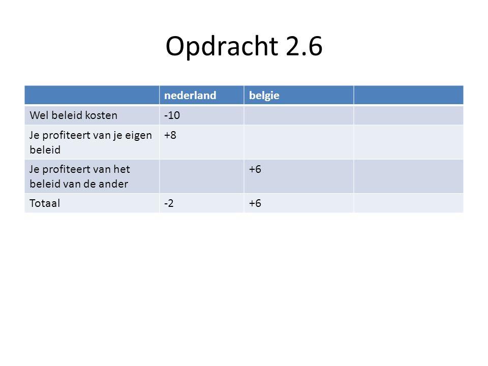 Opdracht 2.6 nederlandbelgie Wel beleid kosten-10 Je profiteert van je eigen beleid +8 Je profiteert van het beleid van de ander +6 Totaal-2+6