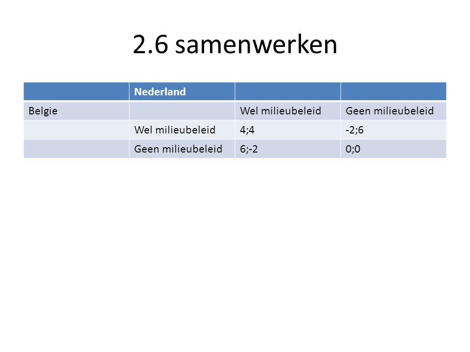 2.6 samenwerken Nederland BelgieWel milieubeleidGeen milieubeleid Wel milieubeleid4;4-2;6 Geen milieubeleid6;-20;0