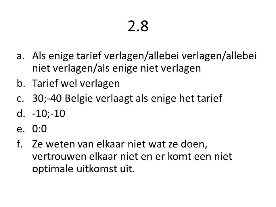 2.8 a.Als enige tarief verlagen/allebei verlagen/allebei niet verlagen/als enige niet verlagen b.Tarief wel verlagen c.30;-40 Belgie verlaagt als enige het tarief d.-10;-10 e.0:0 f.Ze weten van elkaar niet wat ze doen, vertrouwen elkaar niet en er komt een niet optimale uitkomst uit.