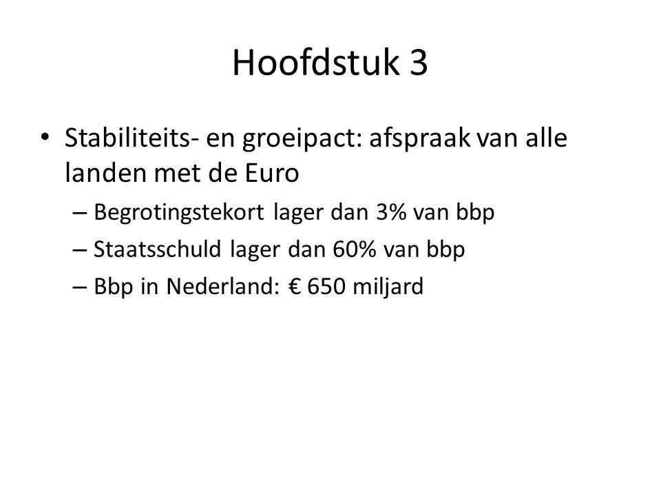 Hoofdstuk 3 Stabiliteits- en groeipact: afspraak van alle landen met de Euro – Begrotingstekort lager dan 3% van bbp – Staatsschuld lager dan 60% van bbp – Bbp in Nederland: € 650 miljard