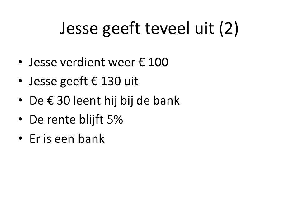 Jesse geeft teveel uit (2) Jesse verdient weer € 100 Jesse geeft € 130 uit De € 30 leent hij bij de bank De rente blijft 5% Er is een bank