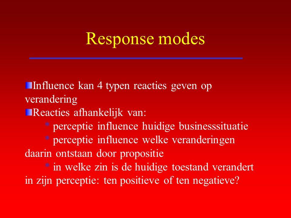 Response modes Influence kan 4 typen reacties geven op verandering Reacties afhankelijk van: * perceptie influence huidige businesssituatie * percepti