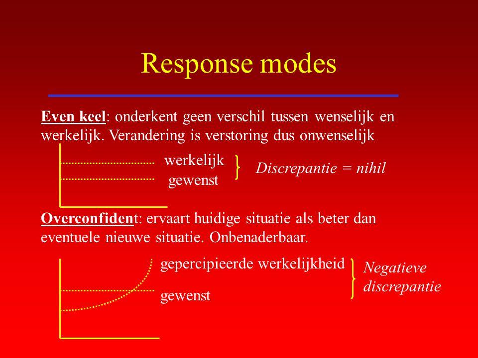 Response modes Even keel: onderkent geen verschil tussen wenselijk en werkelijk. Verandering is verstoring dus onwenselijk Overconfident: ervaart huid