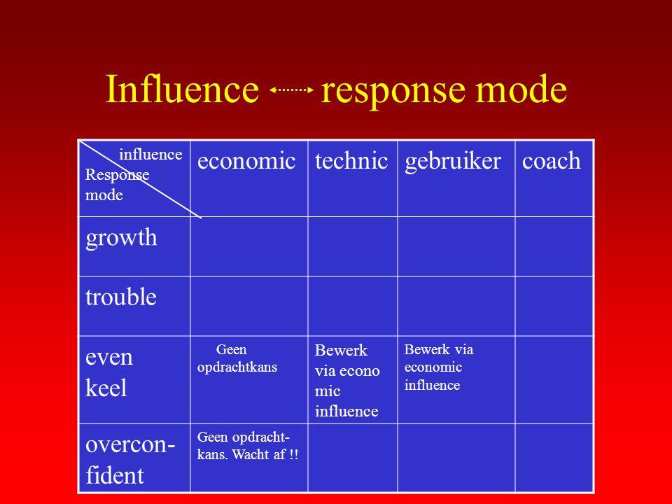 Influence response mode influence Response mode economictechnicgebruikercoach growth trouble even keel Geen opdrachtkans Bewerk via econo mic influenc